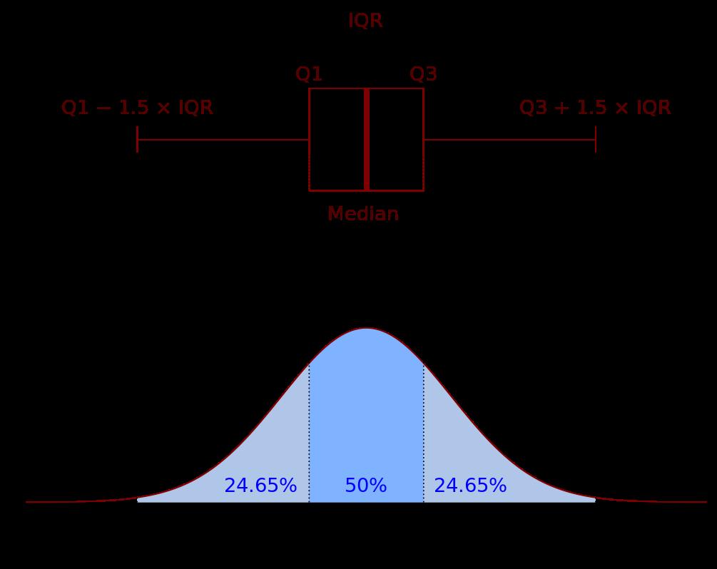 Add custom summary statistics in ggplot2